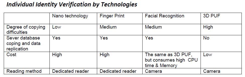 3D PUF Technology