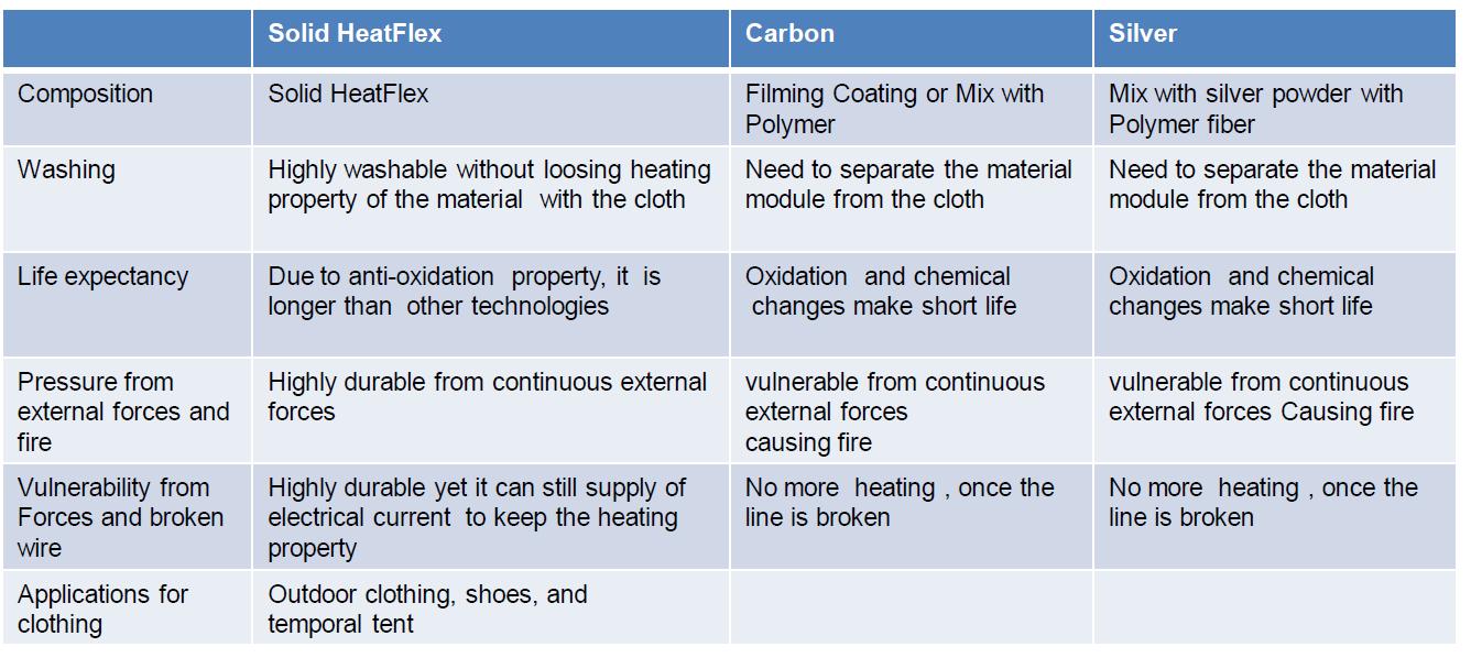 Solid HeatFlex Comparison